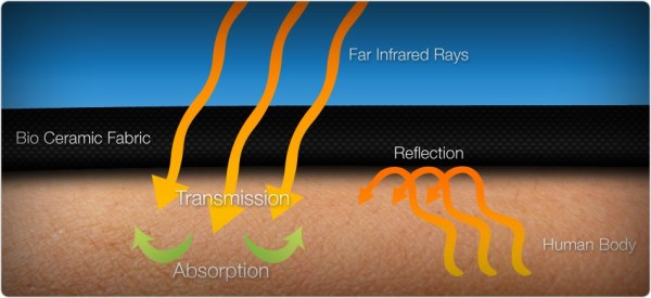 Infrared Clothing Effects on Skin and Body