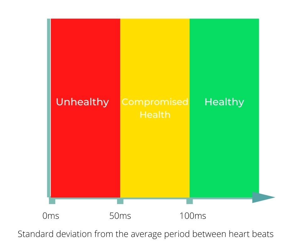 Heart Rate Variability Ranges